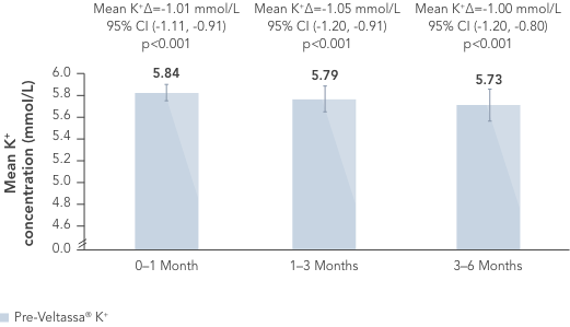 Bar chart: potassium concentration in the months before Veltassa