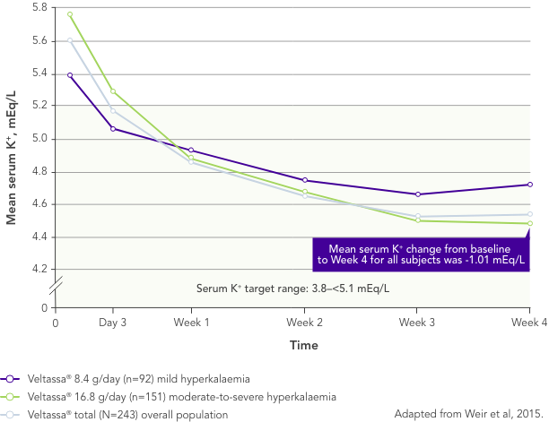 Graph: Veltassa is effective regardless of hyperkalaemia severity