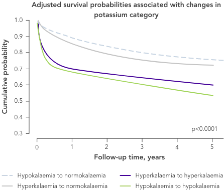 Graph: versus normokalaemia, hyperkalaemia is a predictor of mortality