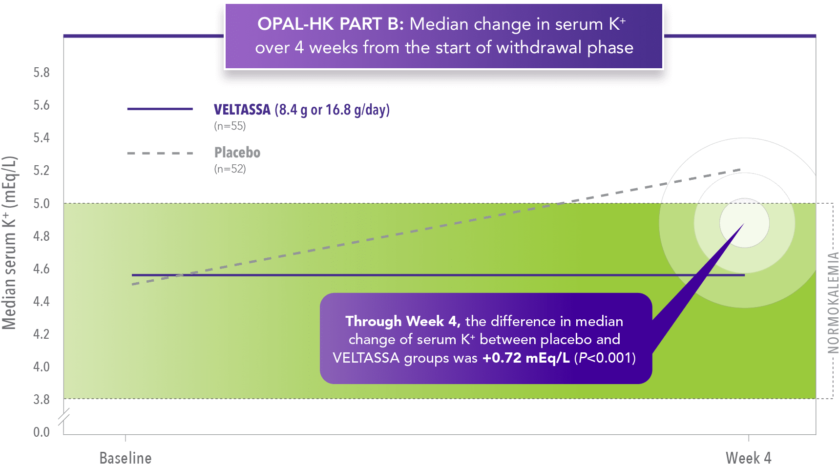 VELTASSA (patiromer) efficacy - Mean serum K⁺ (potassium) at 4 weeks